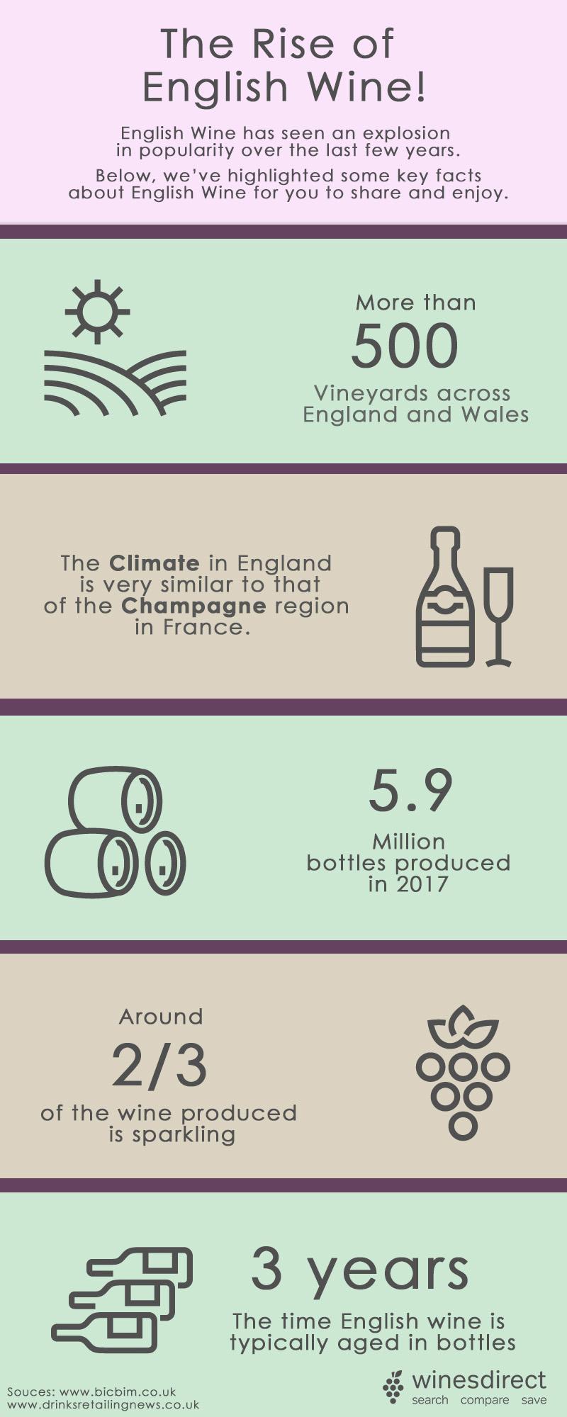 English wine facts